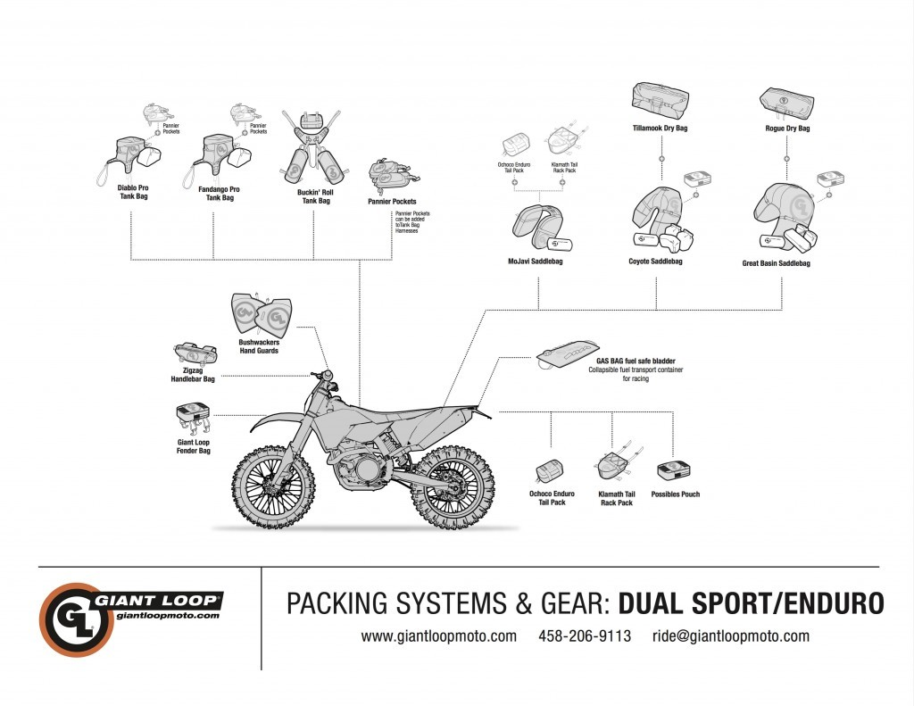 Giant Loop Dual Sport / Enduro Soft Luggage Diagram