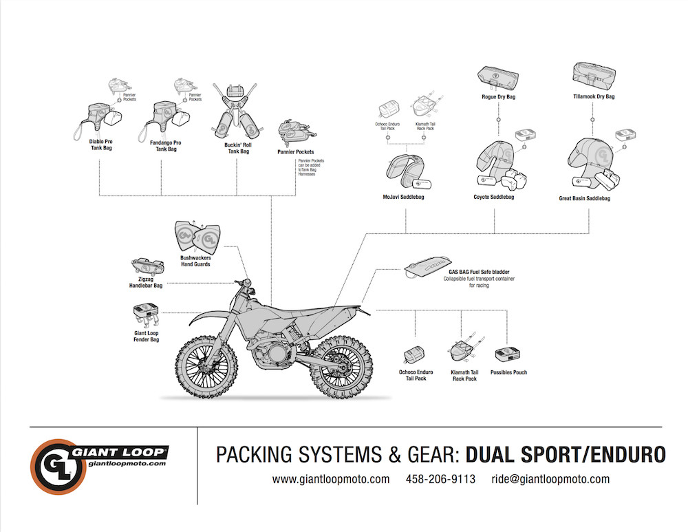 Giant Loop Adventure Touring Motorcycle Soft Luggage Diagram